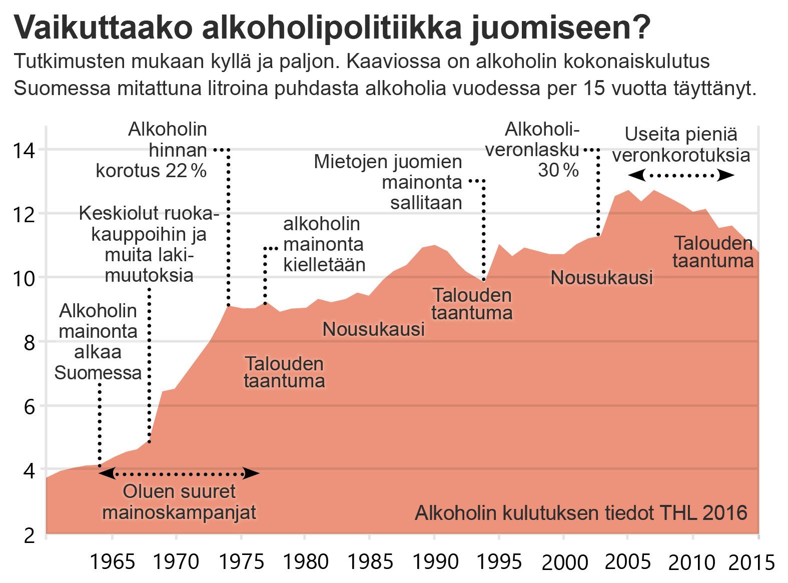 Suomen alkoholihistoria 1960-2015