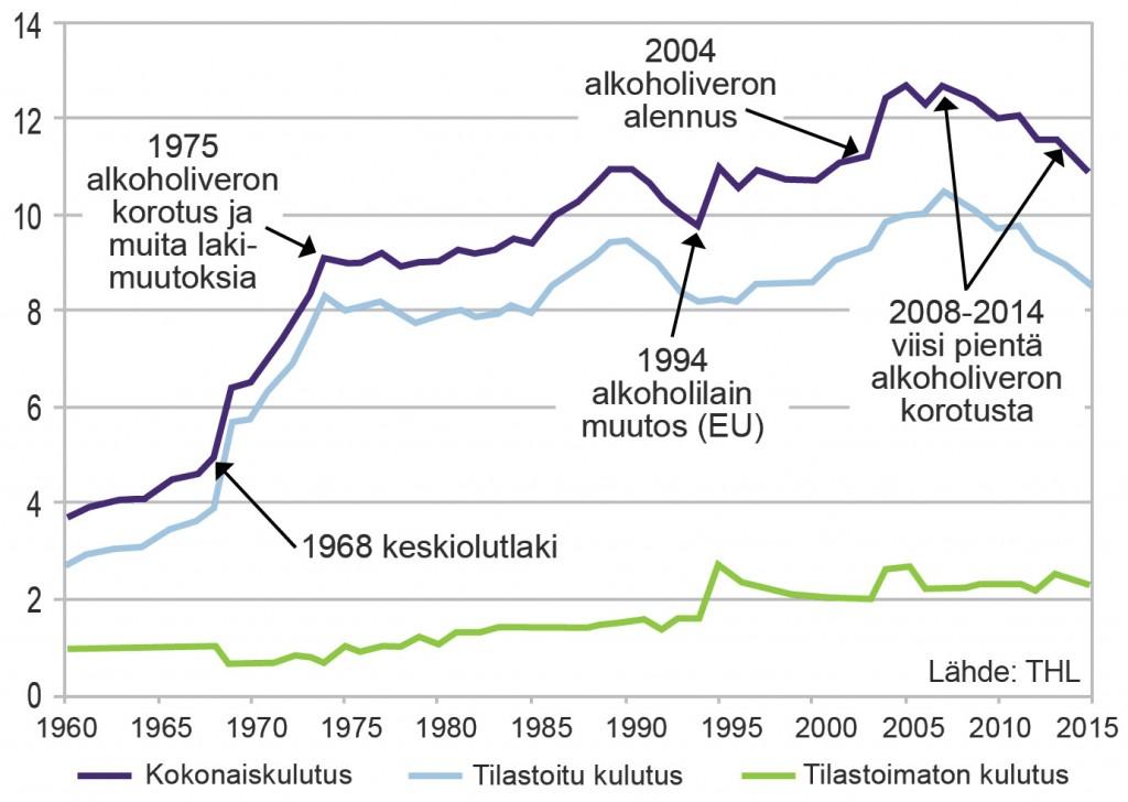 Alkoholijuomien kulutus 100-prosenttisena alkoholina 15-vuotta täyttänyttä suomalaista kohti