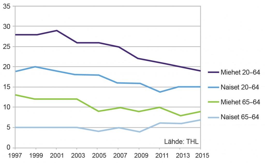 tupakointi-suomessa-tilasto2